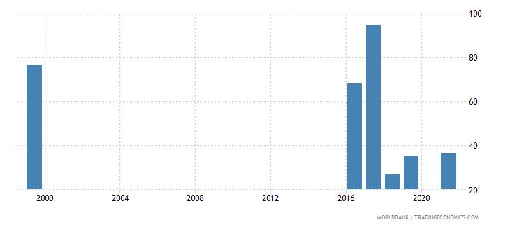 jordan current education expenditure tertiary percent of total expenditure in tertiary public institutions wb data
