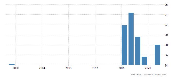 jordan current education expenditure total percent of total expenditure in public institutions wb data
