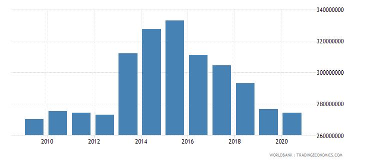 jordan customs and other import duties current lcu wb data