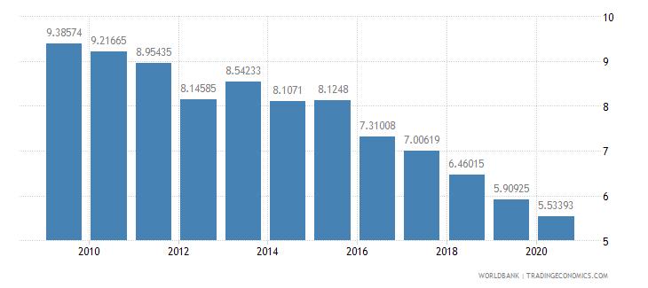 jordan customs and other import duties percent of tax revenue wb data