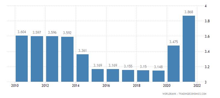 jordan death rate crude per 1 000 people wb data