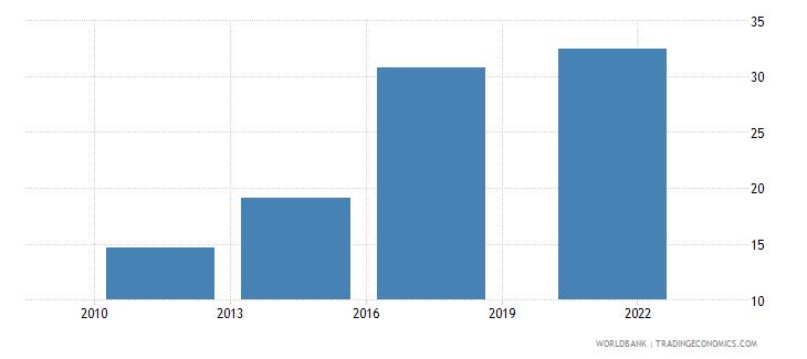 jordan debit card percent age 15 wb data
