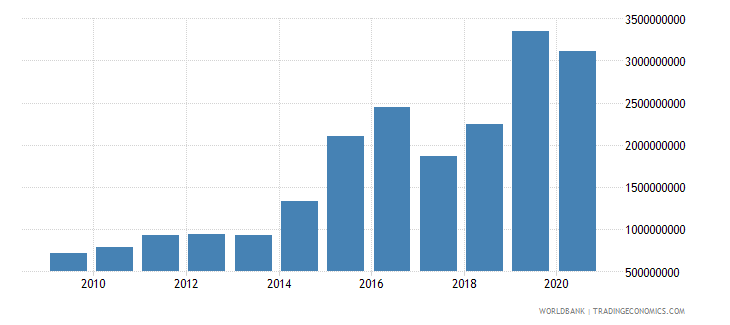 jordan debt service on external debt total tds us dollar wb data