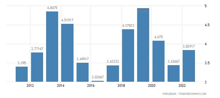 jordan deposit interest rate percent wb data