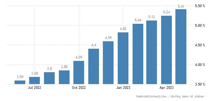 Deposit Interest Rate in Jordan