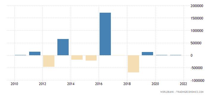 jordan discrepancy in expenditure estimate of gdp current lcu wb data