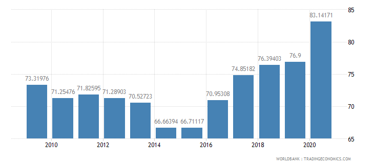 jordan domestic credit to private sector percent of gdp wb data