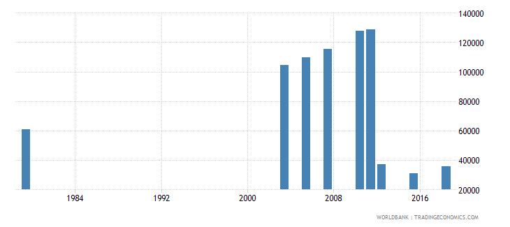 jordan elderly illiterate population 65 years both sexes number wb data