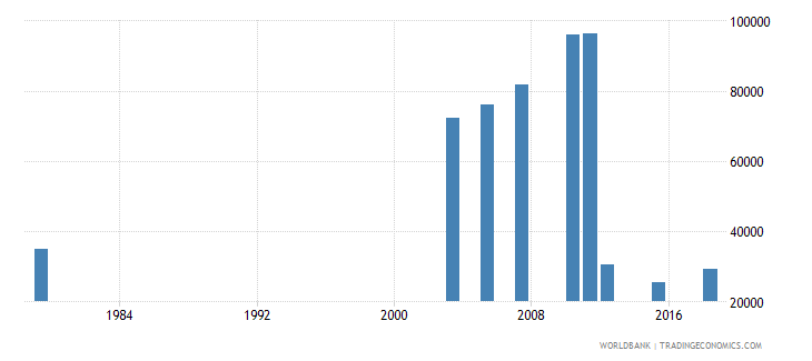 jordan elderly illiterate population 65 years female number wb data