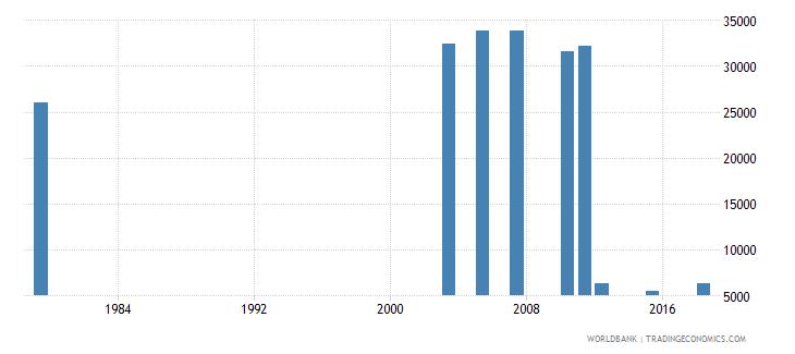 jordan elderly illiterate population 65 years male number wb data