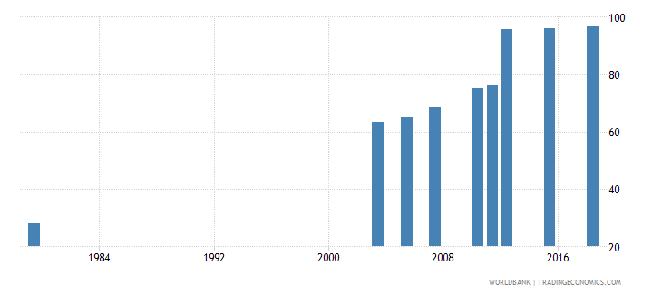 jordan elderly literacy rate population 65 years male percent wb data