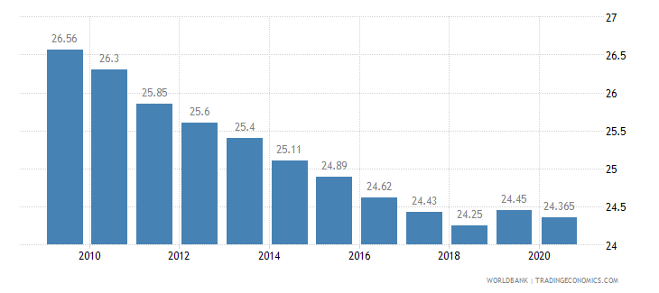 jordan employment in industry percent of total employment wb data