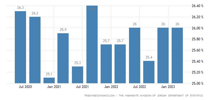 Jordan Employment Rate