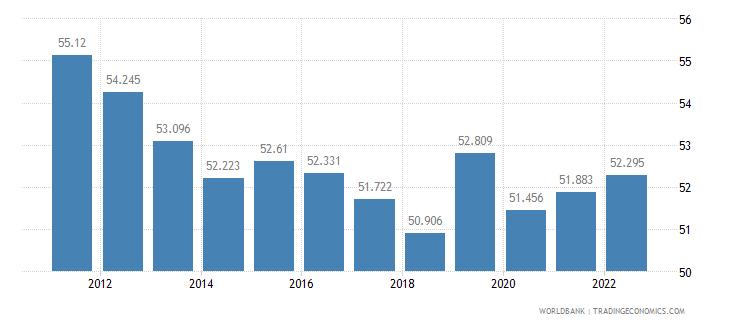 jordan employment to population ratio 15 plus  male percent wb data
