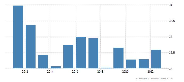 jordan employment to population ratio 15 plus  total percent wb data