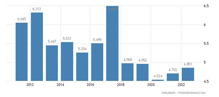 jordan employment to population ratio ages 15 24 female percent wb data