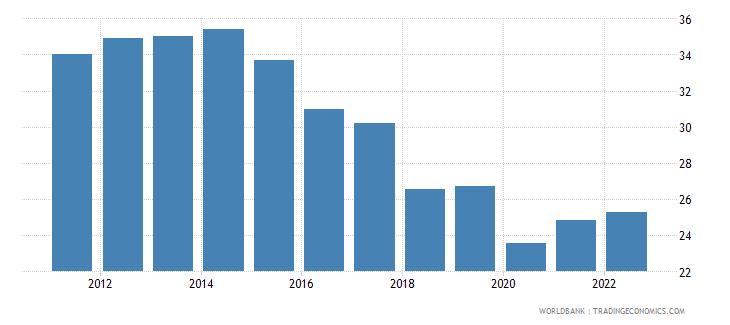 jordan employment to population ratio ages 15 24 male percent wb data