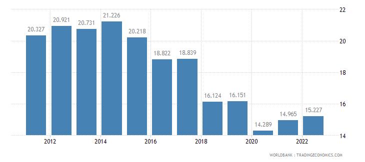 jordan employment to population ratio ages 15 24 total percent wb data