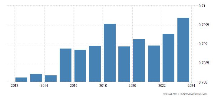 jordan exchange rate new lcu per usd extended backward period average wb data