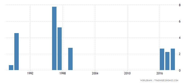 jordan expenditure on tertiary as percent of total government expenditure percent wb data