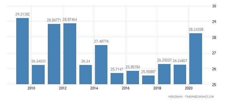 jordan expense percent of gdp wb data