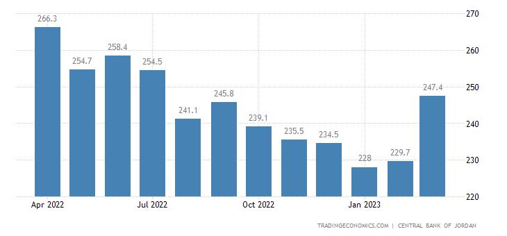Jordan Export Prices