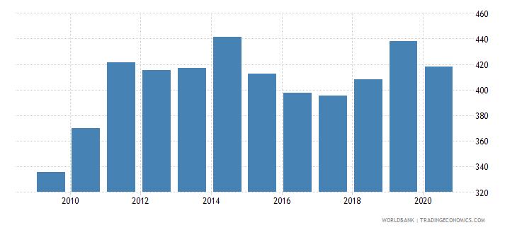 jordan export value index 2000  100 wb data