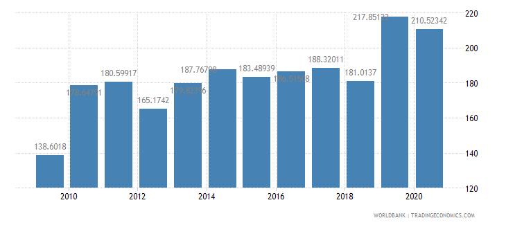 jordan export volume index 2000  100 wb data