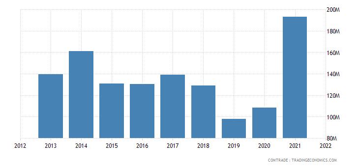 jordan exports aluminum