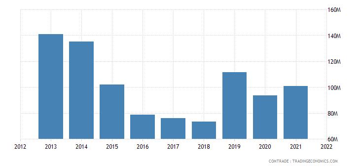 jordan exports articles iron steel