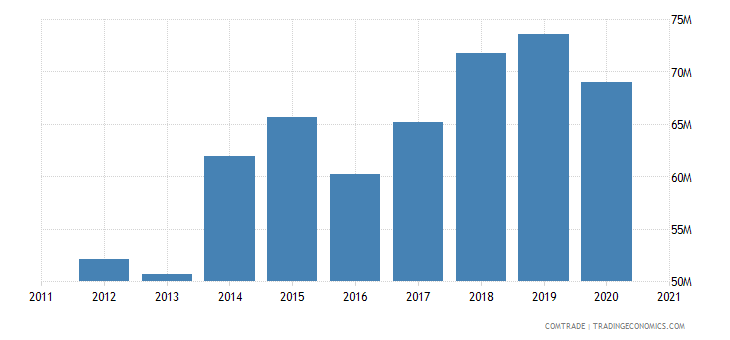 jordan exports bahrain
