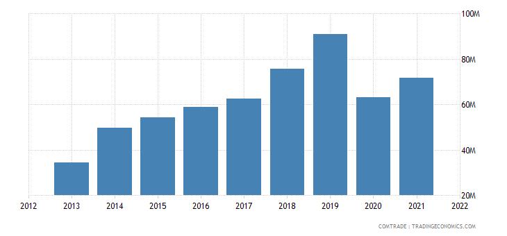 jordan exports canada