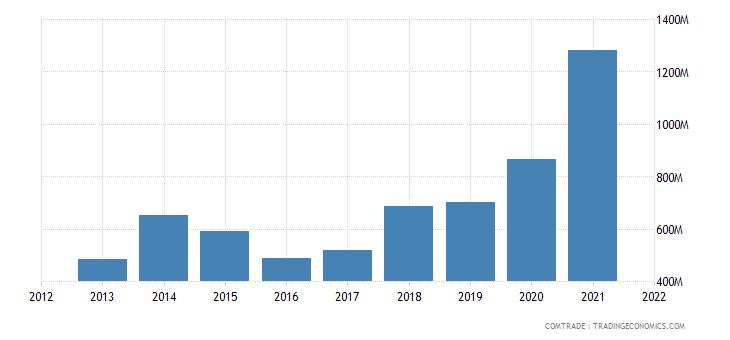 jordan exports india