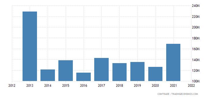 jordan exports indonesia