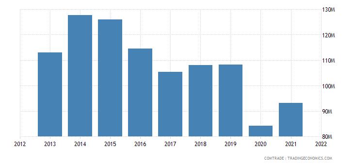 jordan exports israel