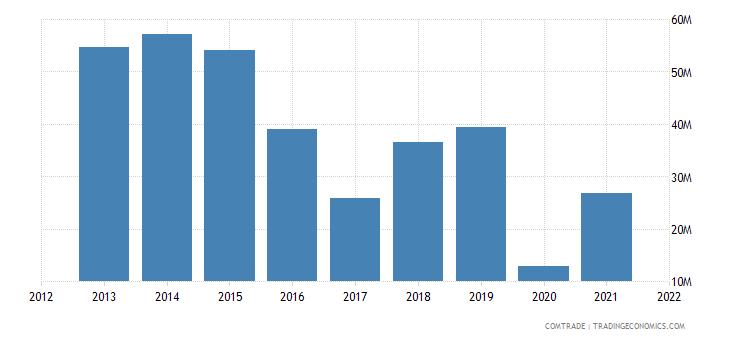 jordan exports italy