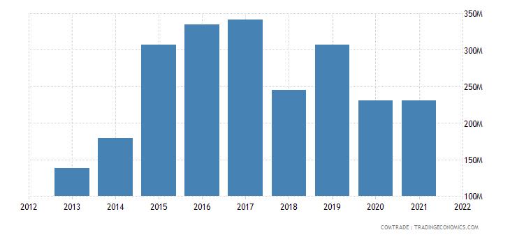 jordan exports kuwait