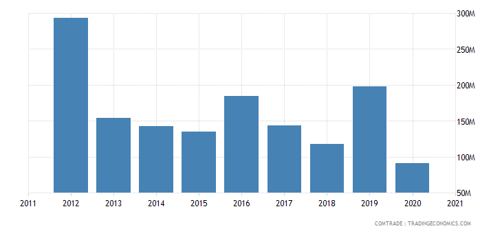 jordan exports lebanon