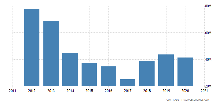 jordan exports libya