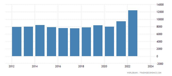jordan exports merchandise customs current us$ millions wb data