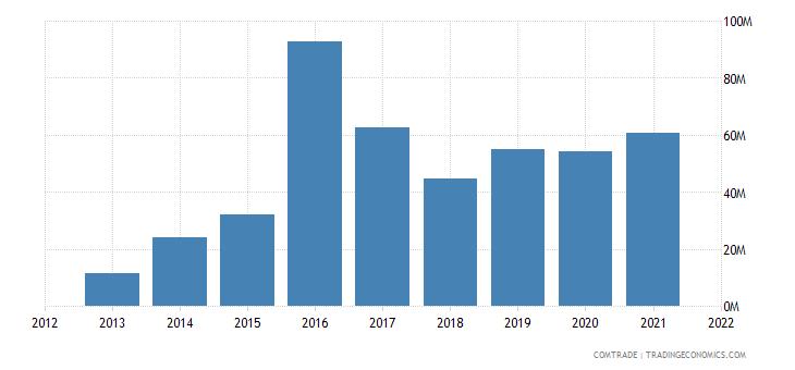 jordan exports netherlands