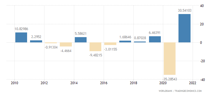 jordan exports of goods and services annual percent growth wb data