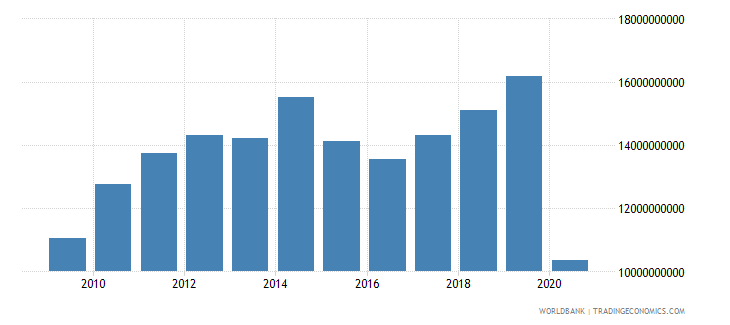 jordan exports of goods and services bop us dollar wb data