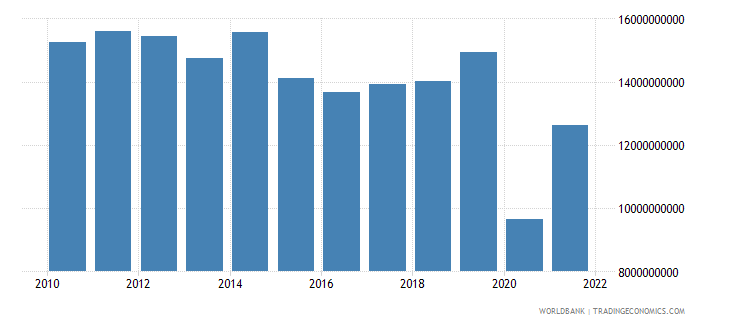 jordan exports of goods and services constant 2000 us dollar wb data