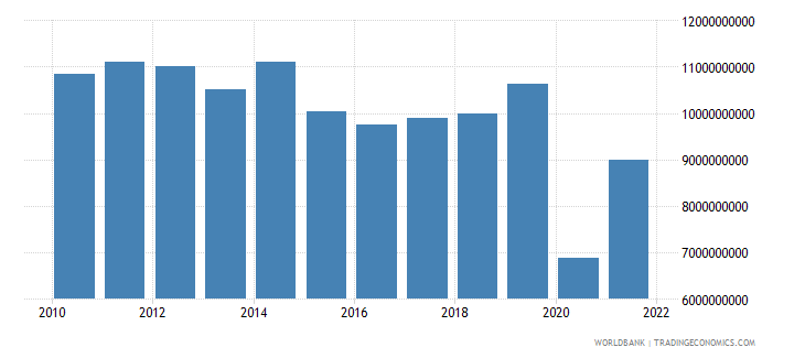 jordan exports of goods and services constant lcu wb data