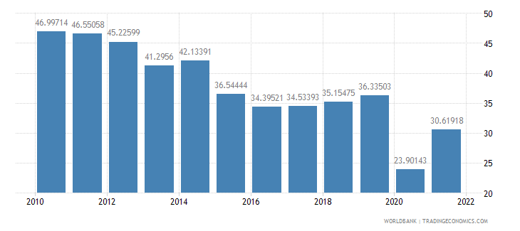 jordan exports of goods and services percent of gdp wb data