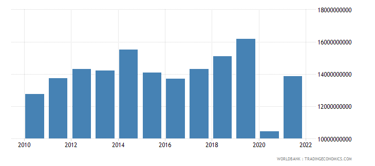 jordan exports of goods and services us dollar wb data