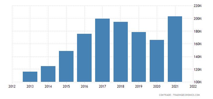 jordan exports palestine