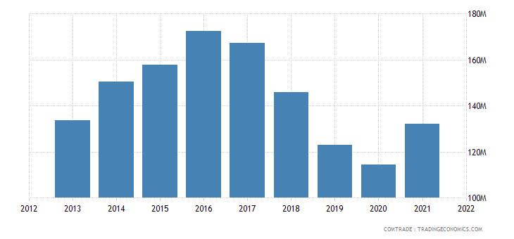 jordan exports qatar