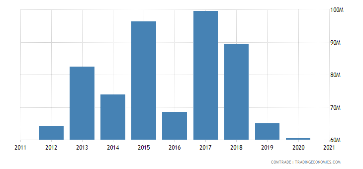 jordan exports sudan
